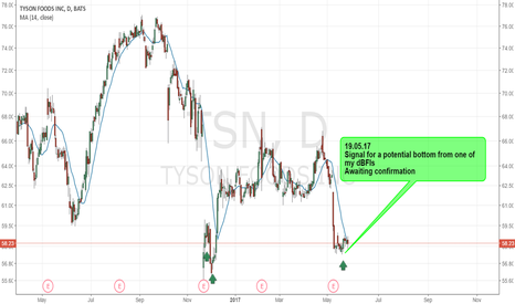 TSN: TSN - POTENTIAL BOTTOM