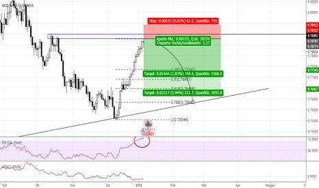 AUDUSD: AUD/USD punto di reversal, buon risk/reward