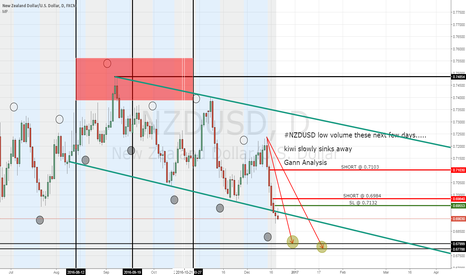 NZDUSD: #NZDUSD low volume but sticking with targets!