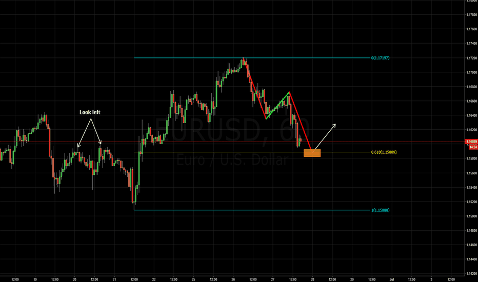 EURUSD: potential bullish abcd pattern and structure