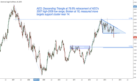 AEO: AEO: Descending Triangle Looks for 14