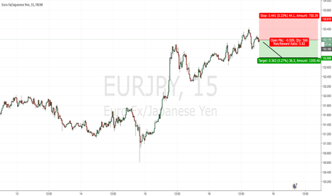 EURJPY: Short EURJPY - Short Term