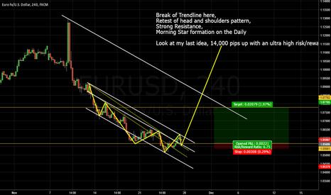EURUSD: EUR/USD, Long short term High reward ultra low risk.