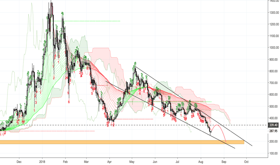ETHUSD: ETHUSD - TERRIBLE FOR THIS ?