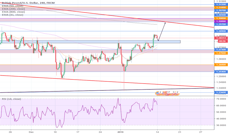 GBPUSD: Possible buy on GBPUSD