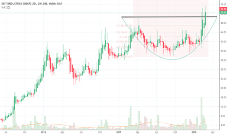 KRITIIND: a strong breakout from rounding bottom