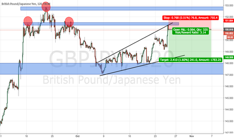 GBPJPY: GBPJPY Sell - 1:3 RR