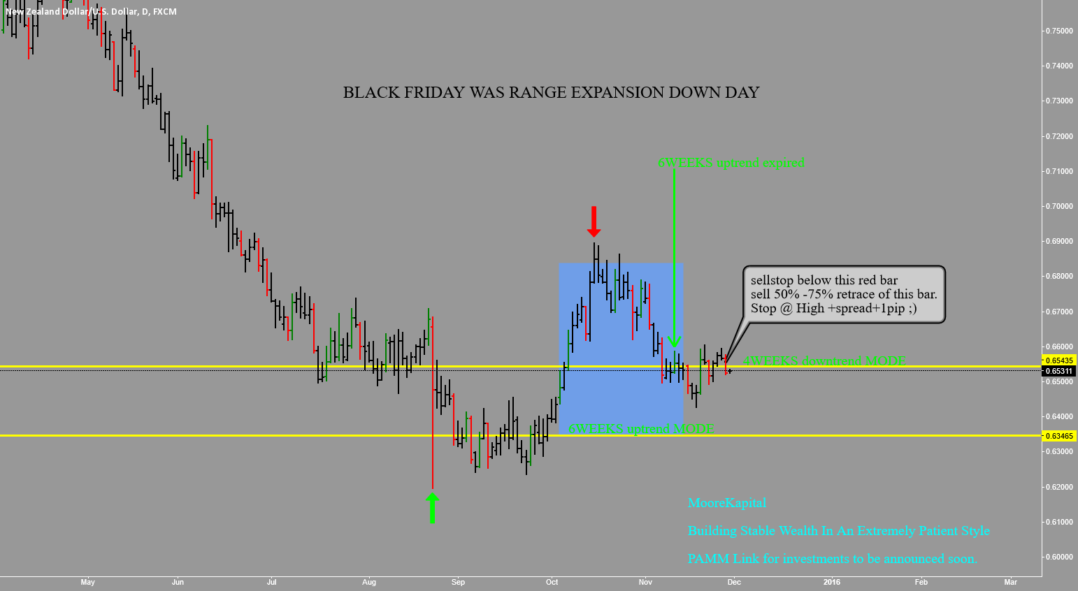 NZDUSD: PULLBACK TO AN IMPULSE UP OR BALANCED MARKET?
