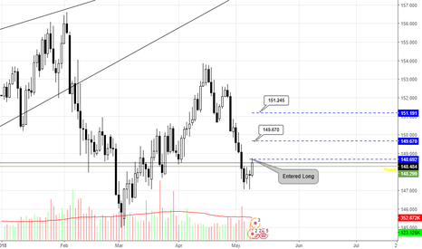 GBPJPY: GBP/JPY LONG POSITIONAL TRADE