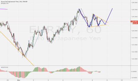 EURJPY: Triangle formation on EURJPY