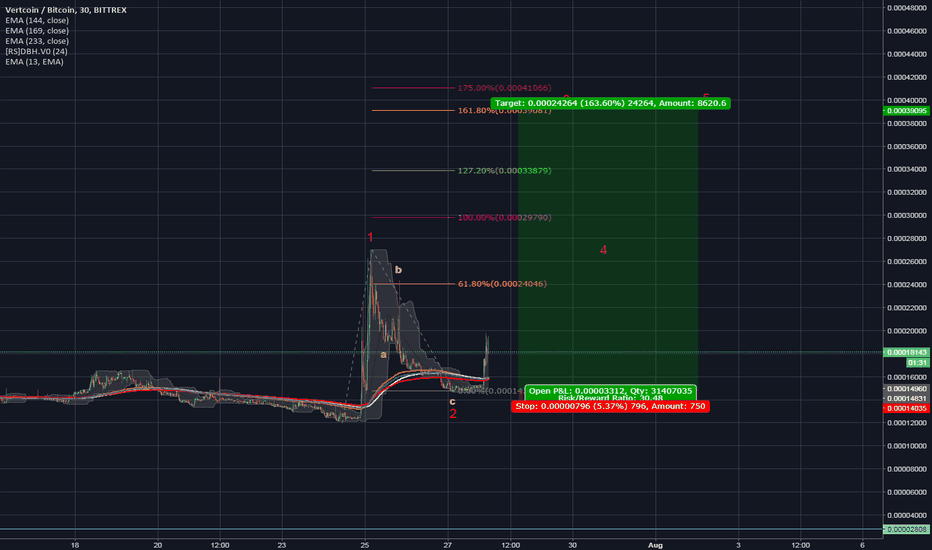 VTCBTC: Hello old friend