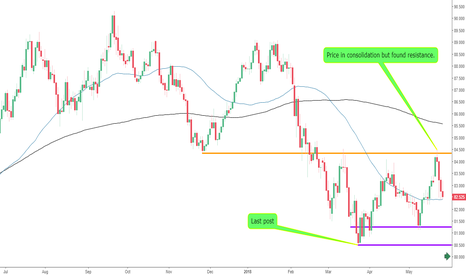 AUDJPY: The AUDJPY Stuck in Consolidation