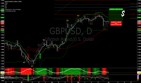 GBPUSD: Bounce UP from 50 SMA