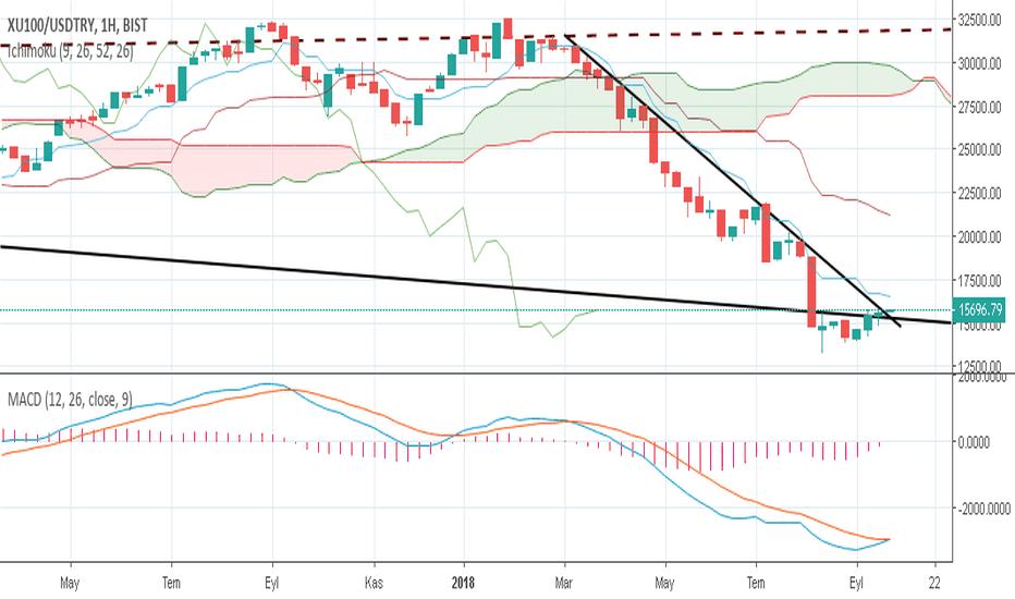 XU100/USDTRY: Bist haftalık trend dönüşü 24.09.2018