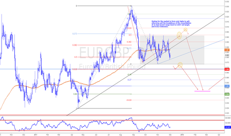 EURGBP: EURGBP  ONLY HIGHS TO SELL