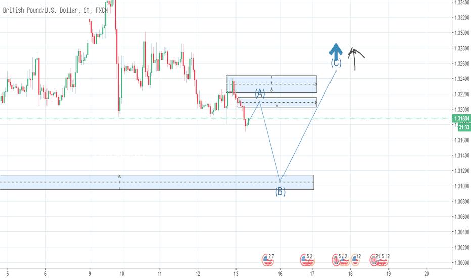 GBPUSD: ADI GUNAWAN GBP/USD Predict