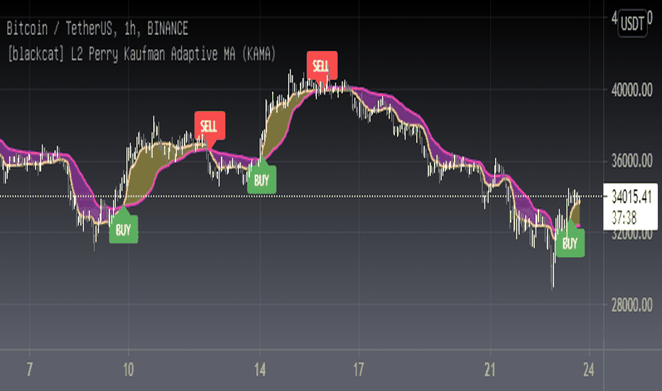 kaufman adaptive moving average indikator reaktionszeit verkürzen wo kann man 0,0001 bitcoin investieren?