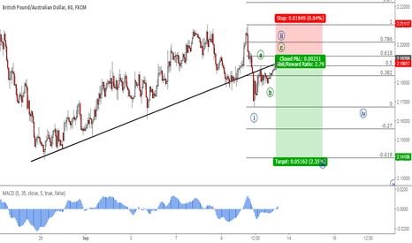 GBPAUD: GBPCAD: ABC Pattern Completion