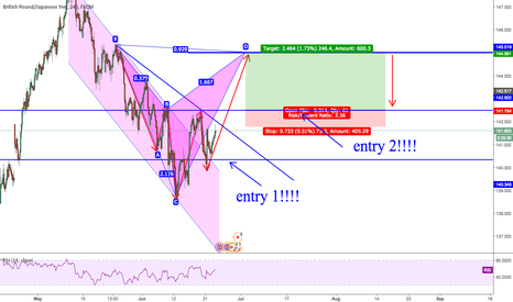 GBPJPY: GBPJPY don't miss this one look at my previous post!!!
