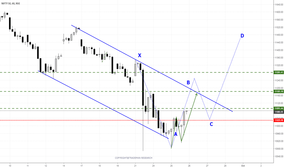 NIFTY: NIFTY 26/9/2018