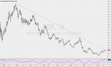 PBR: Petrobras ($PBR) above trend-line but can we see follow through?