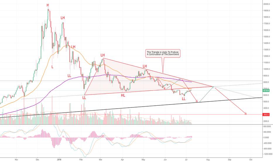 BTCUSD: Bitcoin Approaches Major Resistance. Here's The 411. (BTC) >=D