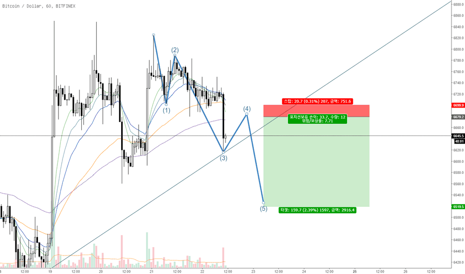 BTCUSD: 180622 Add more to short