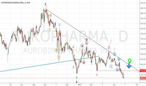 AUROPHARMA: Short Auropharma