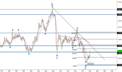 GBPUSD: long term short for gbpusd