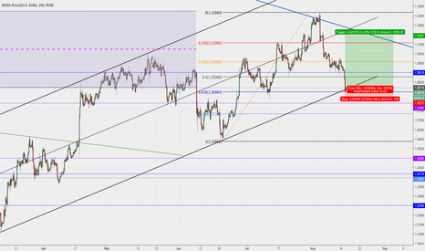 GBPUSD: GBPUSD excellent technical entry