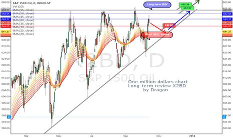 SP1500_101020: One million dollars chart-X2BD
