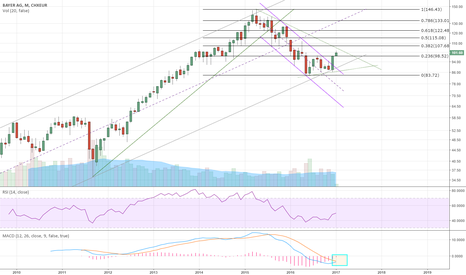 BAYN: BAYER AG Looking for long entry