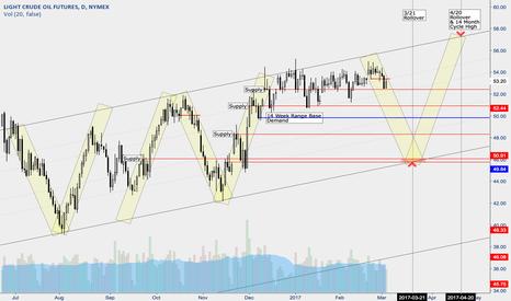 CL1!: Oil Channel - If It's Not Broke...