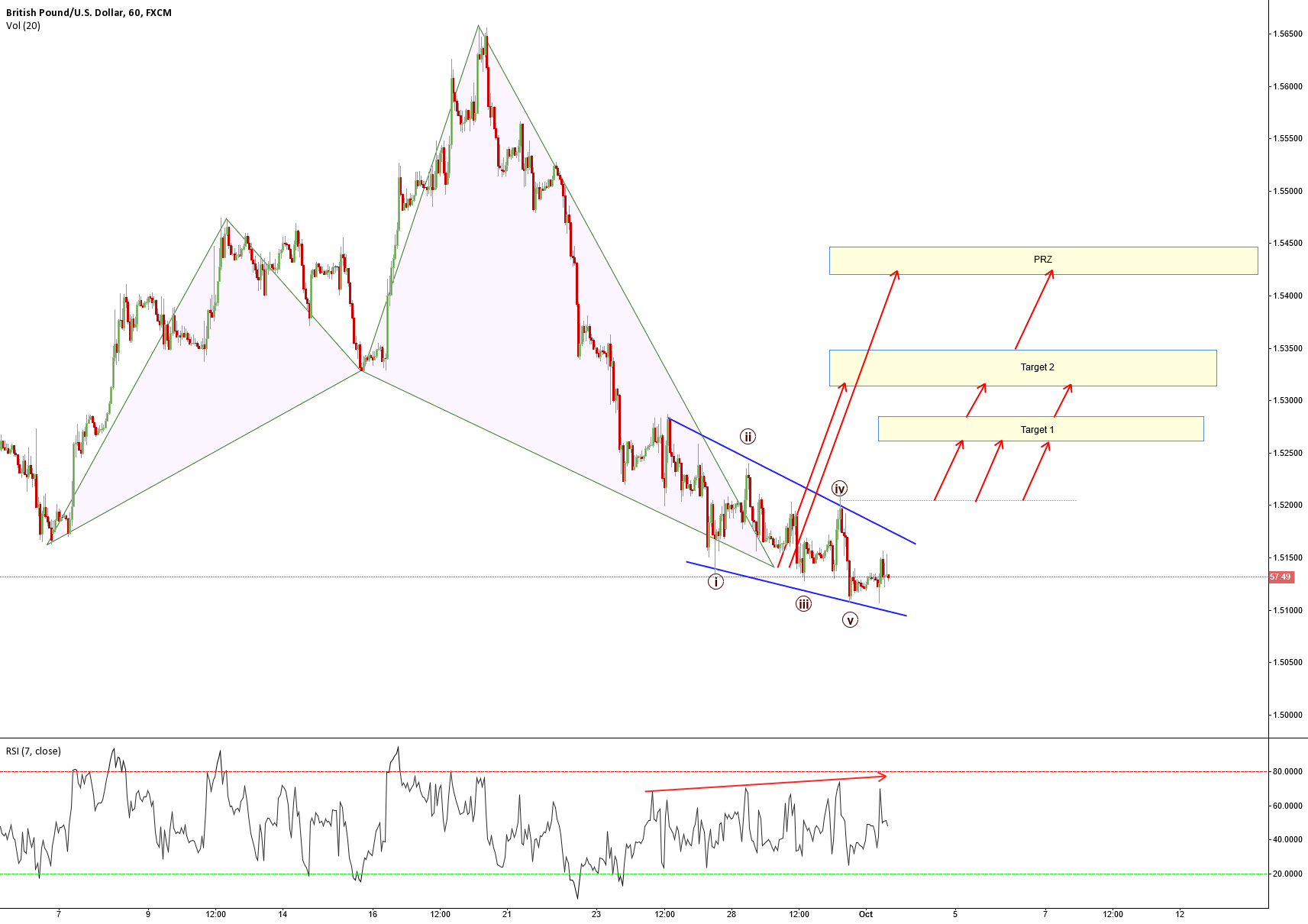 GBPUSD Updated Plan. Additional Targets + reasons for entry.