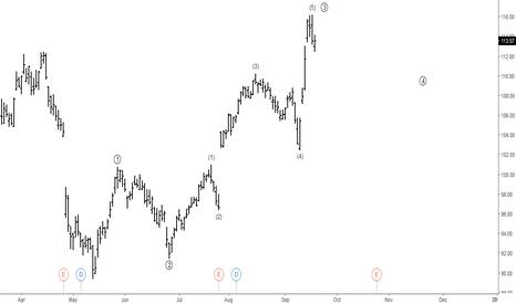 AAPL: Apple: Elliott Wave Analysis