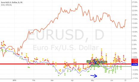 EURUSD: EURUSD vs DAX comparison chart