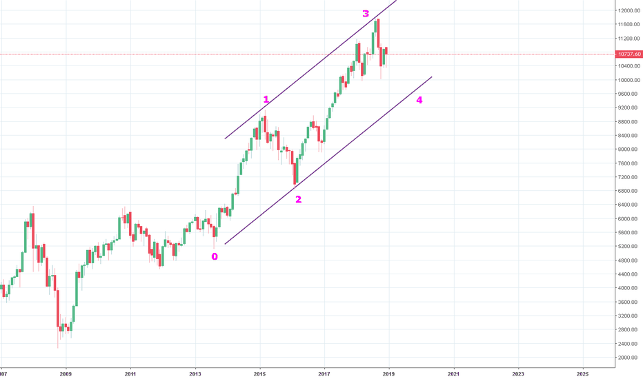 NIFTY: NIFTY MONTHLY ELLIOTT WAVE STUDY