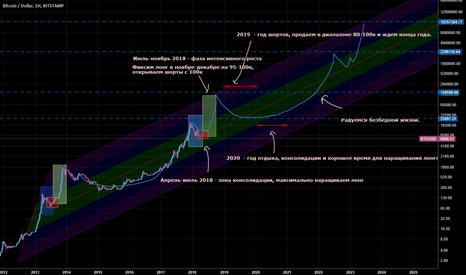 BTCUSD: Глобальный биткоин до 2024 года. Цель $15 млн