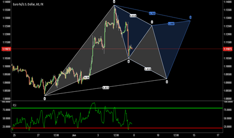 EURUSD: EURUSD - Bat and Cypher