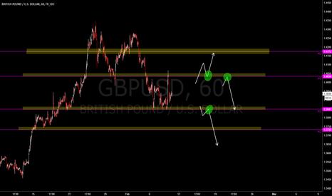 GBPUSD: GBPUSD unos cuantos pips buenos con alguno de estos movimientos