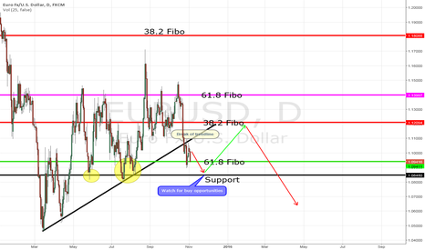 EURUSD: EUR/USD potencial minor-trend