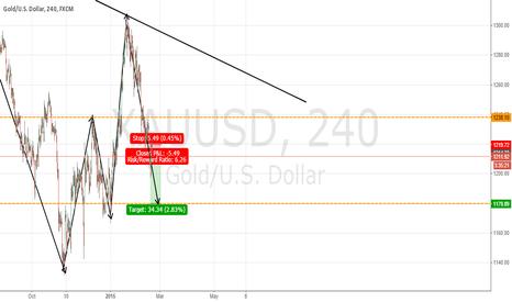 XAUUSD: Gold/USD