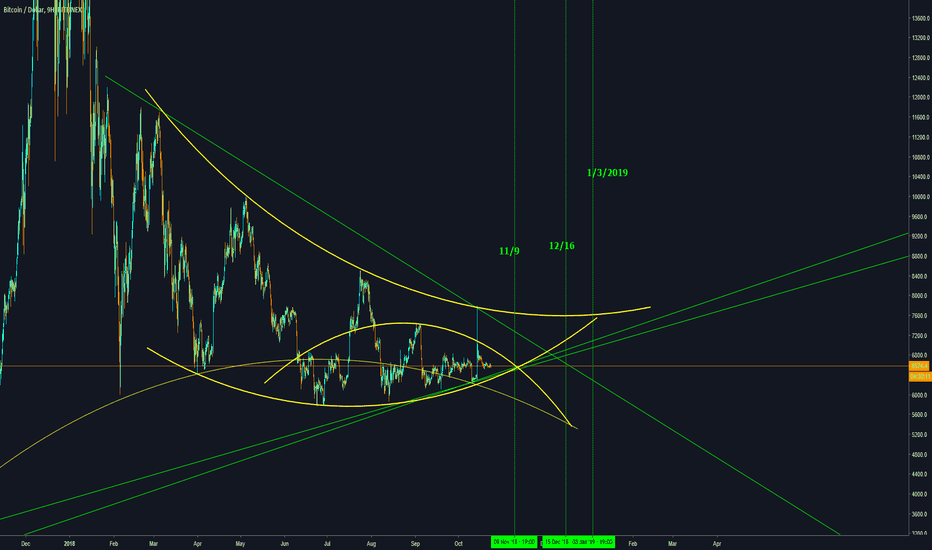 BTCUSD: Apecies of interest, dates and astrology