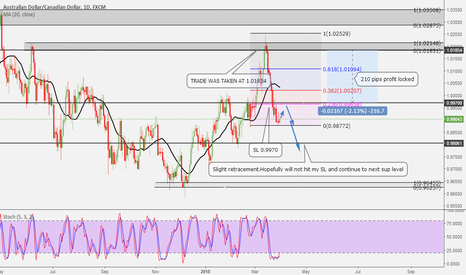 AUDCAD: TRADE GOING WELL