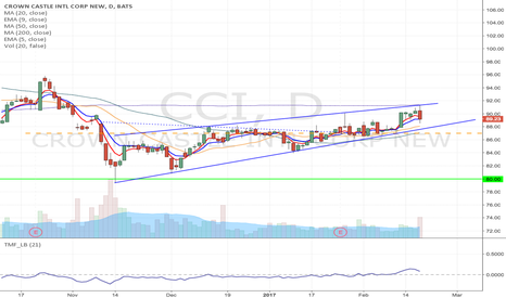 CCI: CCI - Forming a rising wedge, short at the break of $87 to $80