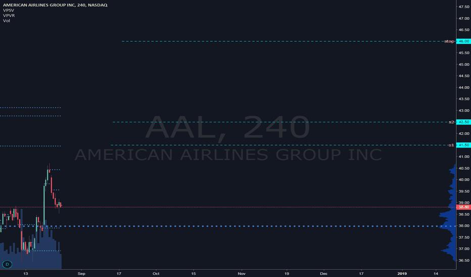 AAL: AAL trade plan