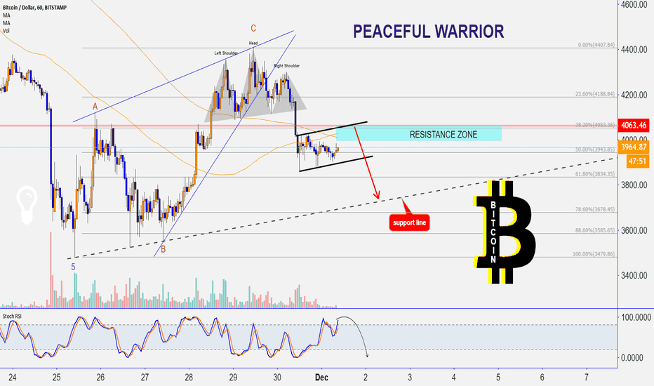 BTCUSD: BITCOIN : classic patterns and behavior