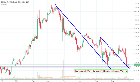 RECLTD: Bullish - Buy for Short Term