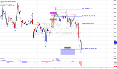 AUDJPY: AUDJPY Final Target Hit for 4.5R
