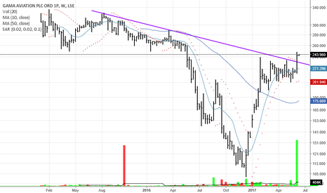 GMAA: $GMAA.L 2.5year trendline breakout